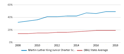 This chart display the percentage of Hispanic students in Martin Luther King Junior Charter School Of Excellence and the percentage of Hispanic public school students in Massachusetts by year, with the latest 2017-18 school year data.
