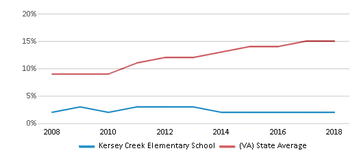 This chart display the percentage of Hispanic students in Kersey Creek Elementary School and the percentage of Hispanic public school students in Virginia by year, with the latest 2017-18 school year data.