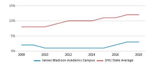 This chart display the percentage of Hispanic students in James Madison Academic Campus and the percentage of Hispanic public school students in Wisconsin by year, with the latest 2017-18 school year data.