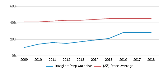 This chart display the percentage of Hispanic students in Imagine Prep Surprise and the percentage of Hispanic public school students in Arizona by year, with the latest 2017-18 school year data.