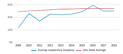 This chart display the percentage of Hispanic students in Dunlap Leadership Academy and the percentage of Hispanic public school students in California by year, with the latest 2017-18 school year data.