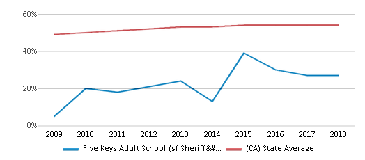 This chart display the percentage of Hispanic students in Five Keys Adult School (sf Sheriff's) and the percentage of Hispanic public school students in California by year, with the latest 2017-18 school year data.