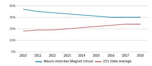 This chart display the percentage of Hispanic students in Mauro-sheridan Magnet School and the percentage of Hispanic public school students in Connecticut by year, with the latest 2017-18 school year data.