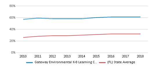 This chart display the percentage of Hispanic students in Gateway Environmental K-8 Learning Center and the percentage of Hispanic public school students in Florida by year, with the latest 2017-18 school year data.