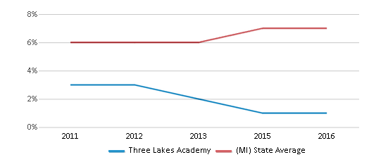 This chart display the percentage of Hispanic students in Three Lakes Academy and the percentage of Hispanic public school students in Michigan by year, with the latest 2015-16 school year data.
