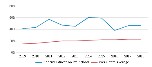 This chart display the percentage of Hispanic students in Special Education Pre-school and the percentage of Hispanic public school students in Washington by year, with the latest 2017-18 school year data.