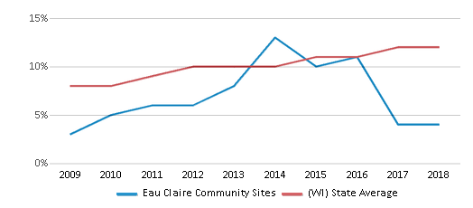 This chart display the percentage of Hispanic students in Eau Claire Community Sites and the percentage of Hispanic public school students in Wisconsin by year, with the latest 2017-18 school year data.