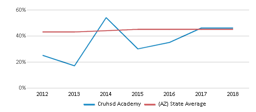 This chart display the percentage of Hispanic students in Cruhsd Academy and the percentage of Hispanic public school students in Arizona by year, with the latest 2017-18 school year data.