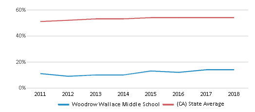 This chart display the percentage of Hispanic students in Woodrow Wallace Middle School and the percentage of Hispanic public school students in California by year, with the latest 2017-18 school year data.