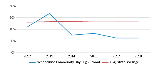 This chart display the percentage of Hispanic students in Wheatland Community Day High School and the percentage of Hispanic public school students in California by year, with the latest 2017-18 school year data.