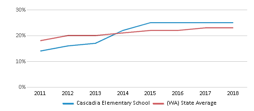 This chart display the percentage of Hispanic students in Cascadia Elementary School and the percentage of Hispanic public school students in Washington by year, with the latest 2017-18 school year data.