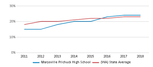 This chart display the percentage of Hispanic students in Marysville Pilchuck High School and the percentage of Hispanic public school students in Washington by year, with the latest 2017-18 school year data.