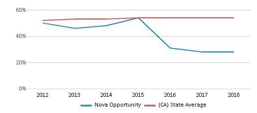This chart display the percentage of Hispanic students in Nova Opportunity and the percentage of Hispanic public school students in California by year, with the latest 2017-18 school year data.