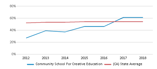 This chart display the percentage of Hispanic students in Community School For Creative Education and the percentage of Hispanic public school students in California by year, with the latest 2017-18 school year data.