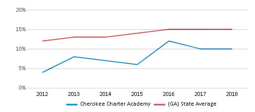 This chart display the percentage of Hispanic students in Cherokee Charter Academy and the percentage of Hispanic public school students in Georgia by year, with the latest 2017-18 school year data.