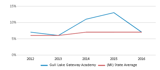 This chart display the percentage of Hispanic students in Gull Lake Gateway Academy and the percentage of Hispanic public school students in Michigan by year, with the latest 2015-16 school year data.