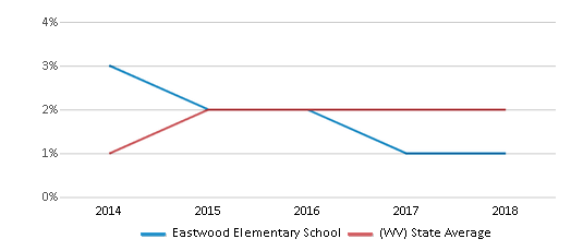 This chart display the percentage of Hispanic students in Eastwood Elementary School and the percentage of Hispanic public school students in West Virginia by year, with the latest 2017-18 school year data.