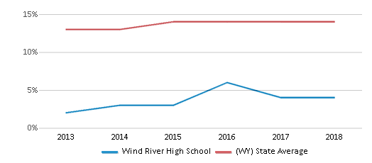 This chart display the percentage of Hispanic students in Wind River High School and the percentage of Hispanic public school students in Wyoming by year, with the latest 2017-18 school year data.