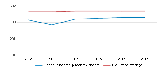 This chart display the percentage of Hispanic students in Reach Leadership Steam Academy and the percentage of Hispanic public school students in California by year, with the latest 2017-18 school year data.