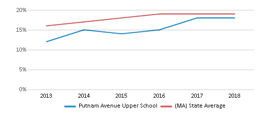 This chart display the percentage of Hispanic students in Putnam Avenue Upper School and the percentage of Hispanic public school students in Massachusetts by year, with the latest 2017-18 school year data.