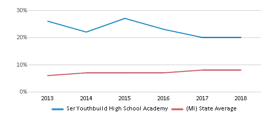 This chart display the percentage of Hispanic students in Ser Youthbuild High School Academy and the percentage of Hispanic public school students in Michigan by year, with the latest 2017-18 school year data.