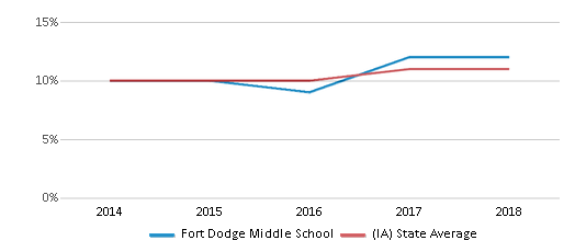 This chart display the percentage of Hispanic students in Fort Dodge Middle School and the percentage of Hispanic public school students in Iowa by year, with the latest 2017-18 school year data.