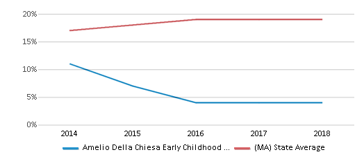 This chart display the percentage of Hispanic students in Amelio Della Chiesa Early Childhood Center and the percentage of Hispanic public school students in Massachusetts by year, with the latest 2017-18 school year data.