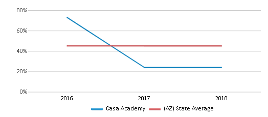 This chart display the percentage of Hispanic students in Casa Academy and the percentage of Hispanic public school students in Arizona by year, with the latest 2017-18 school year data.