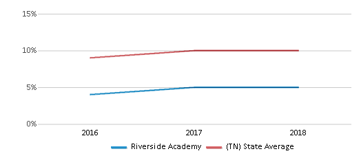 This chart display the percentage of Hispanic students in Riverside Academy and the percentage of Hispanic public school students in Tennessee by year, with the latest 2017-18 school year data.