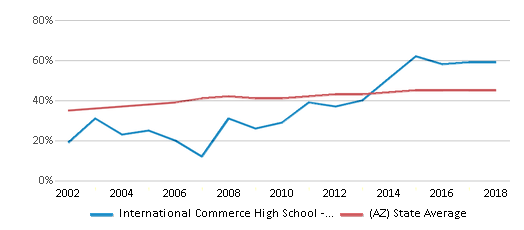 This chart display the percentage of Hispanic students in International Commerce High School - Tempe and the percentage of Hispanic public school students in Arizona by year, with the latest 2017-18 school year data.