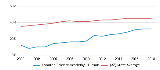 This chart display the percentage of Hispanic students in Sonoran Science Academy - Tucson and the percentage of Hispanic public school students in Arizona by year, with the latest 2017-18 school year data.
