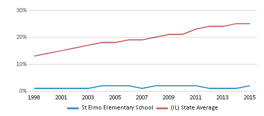This chart display the percentage of Hispanic students in St Elmo Elementary School and the percentage of Hispanic public school students in Illinois by year, with the latest 2014-15 school year data.