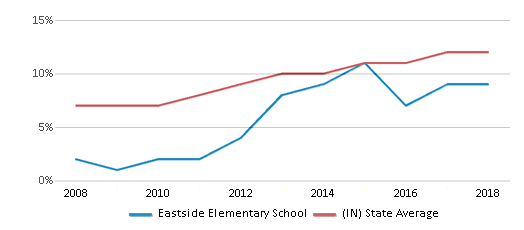This chart display the percentage of Hispanic students in Eastside Elementary School and the percentage of Hispanic public school students in Indiana by year, with the latest 2017-18 school year data.