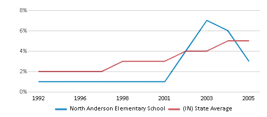 This chart display the percentage of Hispanic students in North Anderson Elementary School and the percentage of Hispanic public school students in Indiana by year, with the latest 2004-05 school year data.