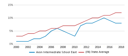 This chart display the percentage of Hispanic students in Avon Intermediate School East and the percentage of Hispanic public school students in Indiana by year, with the latest 2017-18 school year data.