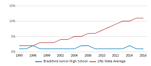 This chart display the percentage of Hispanic students in Blackford Junior High School and the percentage of Hispanic public school students in Indiana by year, with the latest 2015-16 school year data.