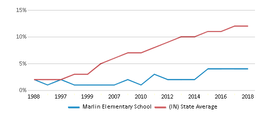 This chart display the percentage of Hispanic students in Marlin Elementary School and the percentage of Hispanic public school students in Indiana by year, with the latest 2017-18 school year data.