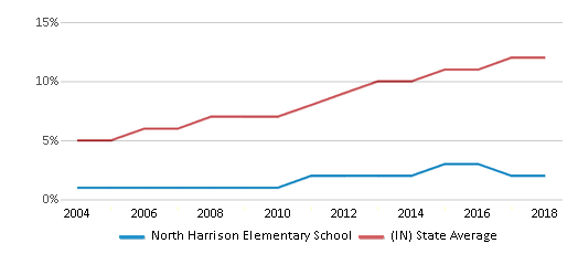 This chart display the percentage of Hispanic students in North Harrison Elementary School and the percentage of Hispanic public school students in Indiana by year, with the latest 2017-18 school year data.