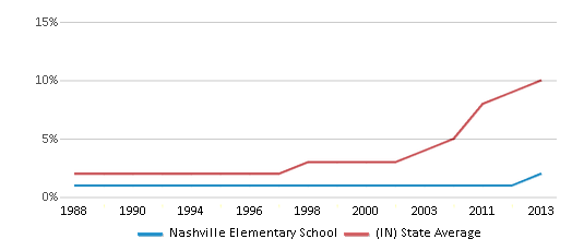 This chart display the percentage of Hispanic students in Nashville Elementary School and the percentage of Hispanic public school students in Indiana by year, with the latest 2012-13 school year data.