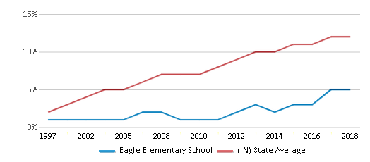 This chart display the percentage of Hispanic students in Eagle Elementary School and the percentage of Hispanic public school students in Indiana by year, with the latest 2017-18 school year data.