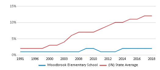 This chart display the percentage of Hispanic students in Woodbrook Elementary School and the percentage of Hispanic public school students in Indiana by year, with the latest 2017-18 school year data.