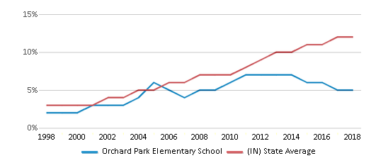 This chart display the percentage of Hispanic students in Orchard Park Elementary School and the percentage of Hispanic public school students in Indiana by year, with the latest 2017-18 school year data.