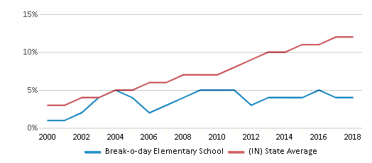 This chart display the percentage of Hispanic students in Break-o-day Elementary School and the percentage of Hispanic public school students in Indiana by year, with the latest 2017-18 school year data.