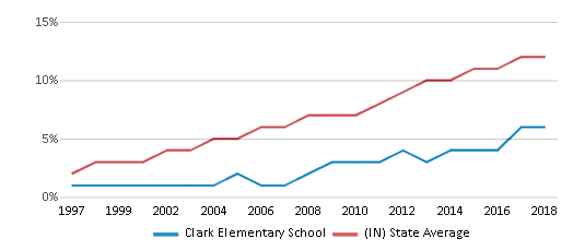 This chart display the percentage of Hispanic students in Clark Elementary School and the percentage of Hispanic public school students in Indiana by year, with the latest 2017-18 school year data.
