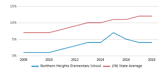 This chart display the percentage of Hispanic students in Northern Heights Elementary School and the percentage of Hispanic public school students in Indiana by year, with the latest 2017-18 school year data.