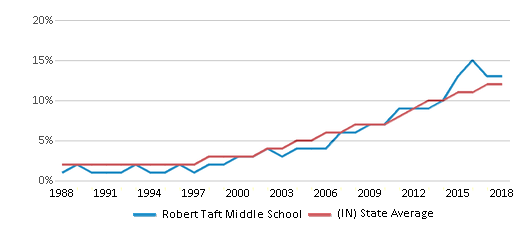 This chart display the percentage of Hispanic students in Robert Taft Middle School and the percentage of Hispanic public school students in Indiana by year, with the latest 2017-18 school year data.