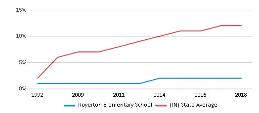 This chart display the percentage of Hispanic students in Royerton Elementary School and the percentage of Hispanic public school students in Indiana by year, with the latest 2017-18 school year data.