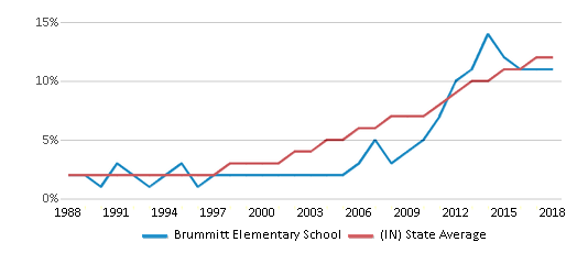 This chart display the percentage of Hispanic students in Brummitt Elementary School and the percentage of Hispanic public school students in Indiana by year, with the latest 2017-18 school year data.