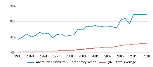 This chart display the percentage of Hispanic students in Alexander Hamilton Elementary School and the percentage of Hispanic public school students in Indiana by year, with the latest 2017-18 school year data.