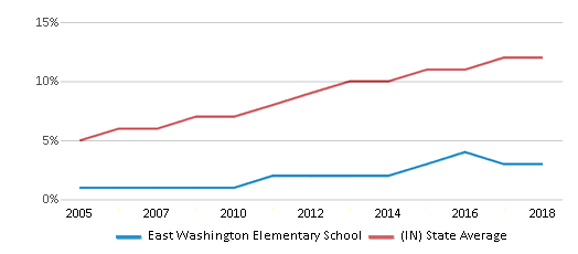 This chart display the percentage of Hispanic students in East Washington Elementary School and the percentage of Hispanic public school students in Indiana by year, with the latest 2017-18 school year data.